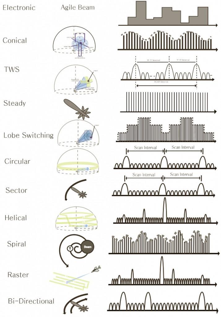 Radar Scan Types