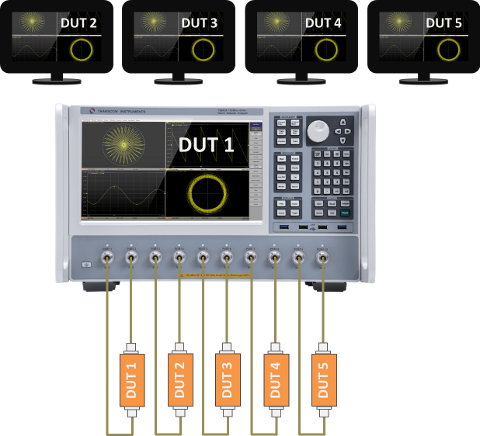 Multi port VNA with multi DUTs and individual Monitors